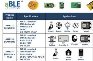 IC-SHINE GLOBAL מרחיבה את נציגויות ה-IoT והאמבדד